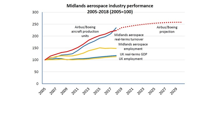 Midlands aerospace growth continues