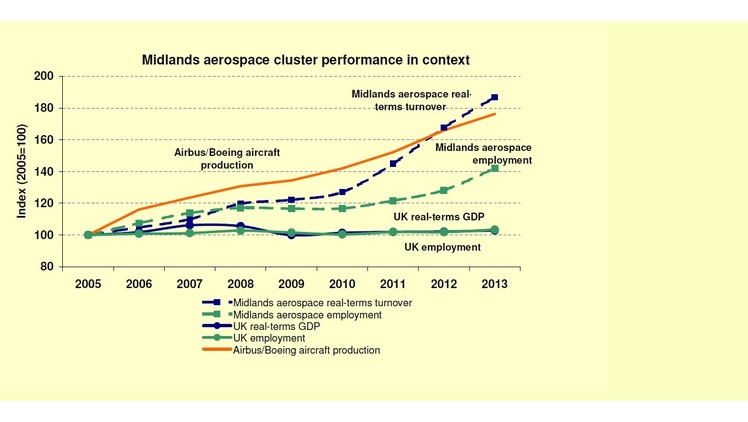 Midlands aerospace rapid growth