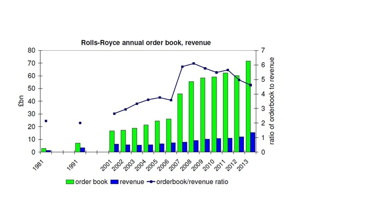 Rolls-Royce order book up