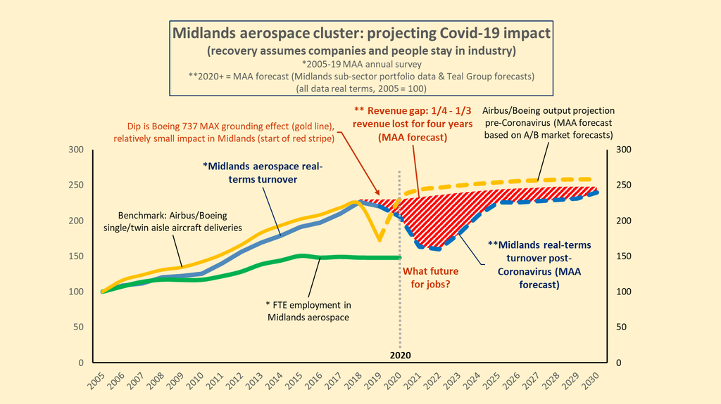 Midlands aerospace coronavirus impact graphic website