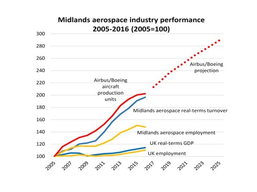 Midlands aerospace growth