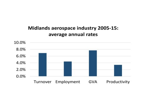 Midlands aerospace productivity