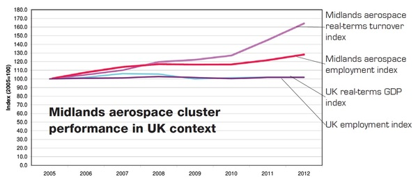 Midlands aerospace turnover and employment data 2012